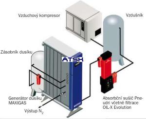 Pripojenie generátora dusíka maxigas