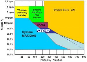 Diagram využiteľnosti vyvýjačov dusíka MAXIGAS