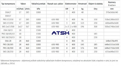 Technické parametre kompresorov ORLIK ORIGINAL rada 17- 28